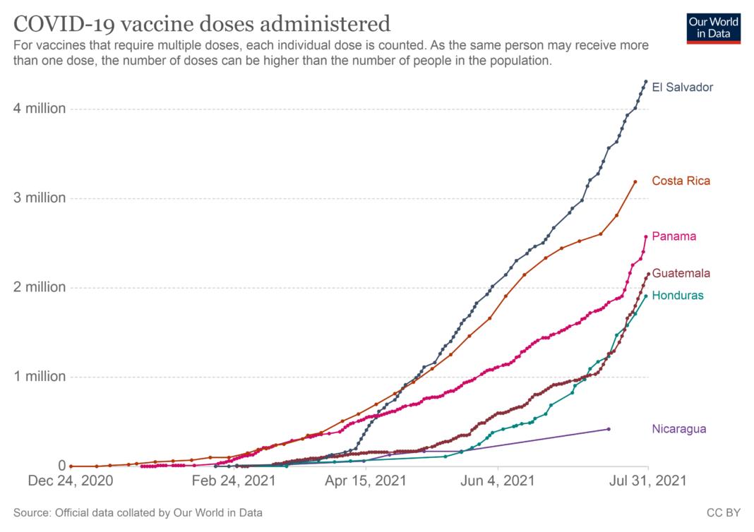 El Salvador aproxima la Inmunidad Colectiva, con 4,3 Vacunados